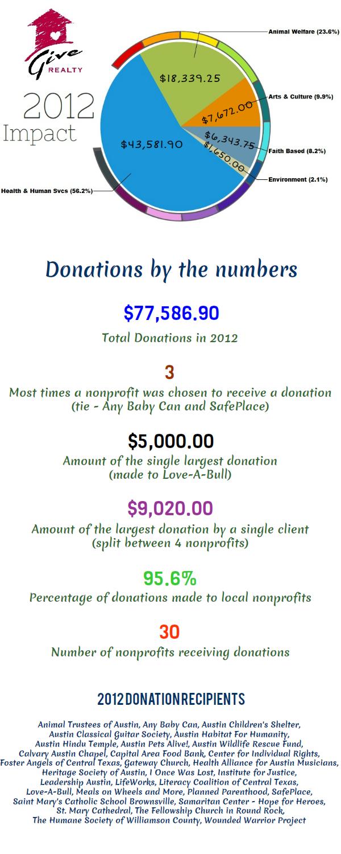 1.2013 Blog Post Infographic